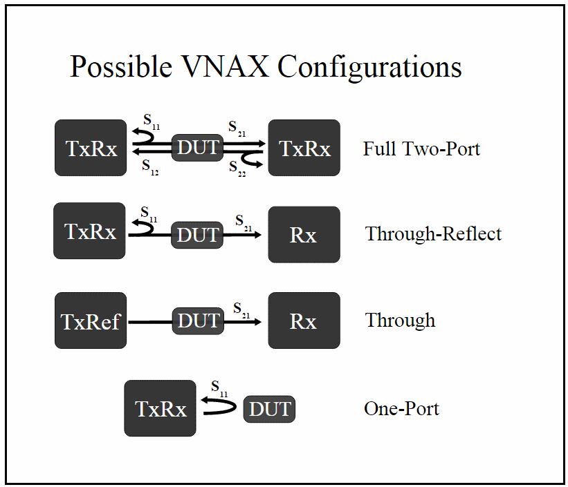 VNA_Configs
