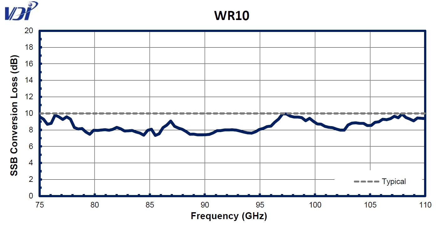 WR10CC