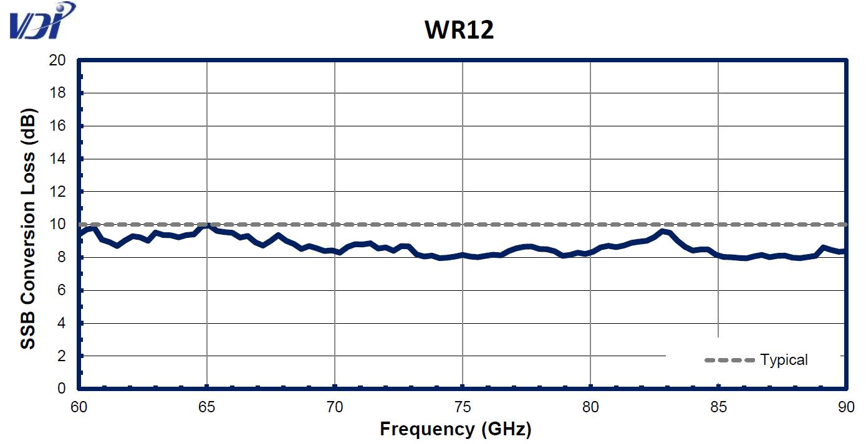 WR12CC