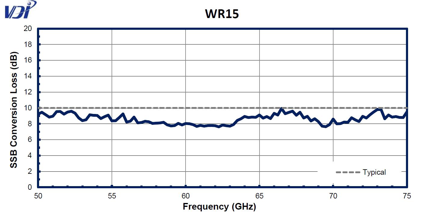 WR15CC
