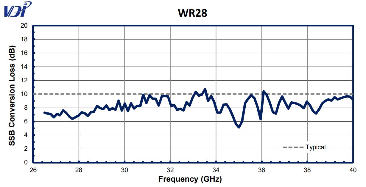 WR28CC graph